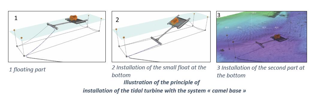 Système SPIDHY de Guinard Energies pour baisser le coût d'installation d'une hydrolienne.
