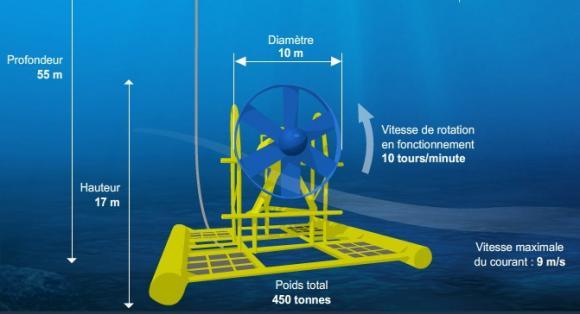 L'hydrolienne Sabella D10 est plus petite qu'une éolienne équivalente en puissance.