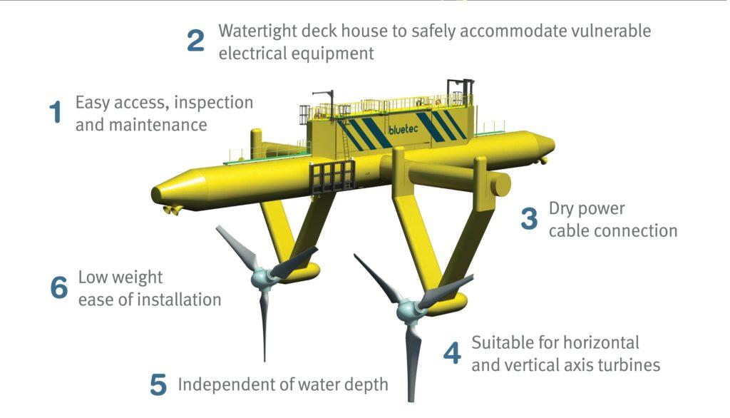 Schéma système hydrolien flottant BlueTec