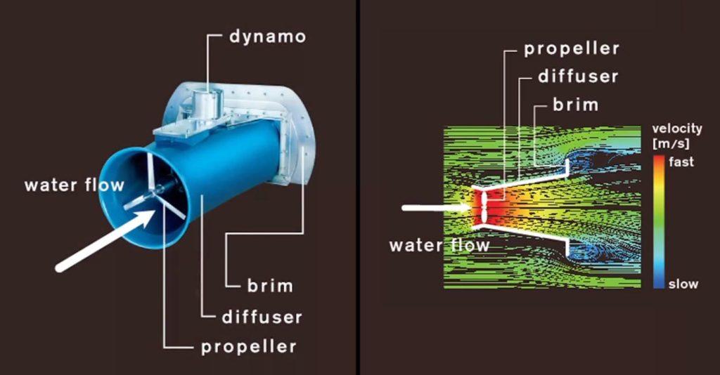 Schéma technique de fonctionnement de la micro hydrolienne Cappa