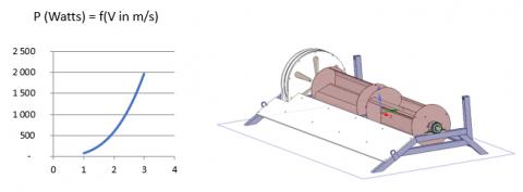 Hydrolienne EcoCinetic Hydrawatt 2 kW