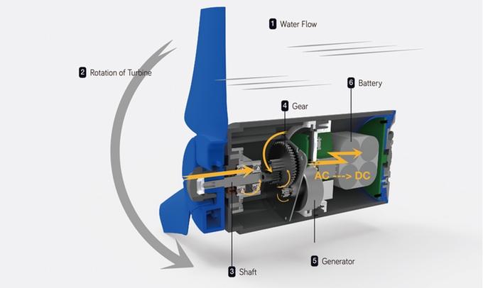 Schéma de fonctionnement de la mini-hydrolienne
