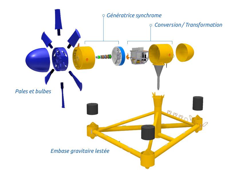 Schéma de fonctionnement de l'hydrolienne D10 de Sabella